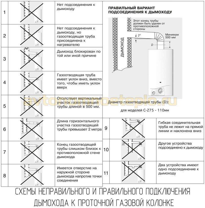 схема неправильного и правильного подключения системы дымоудаления проточного газового бойлера
