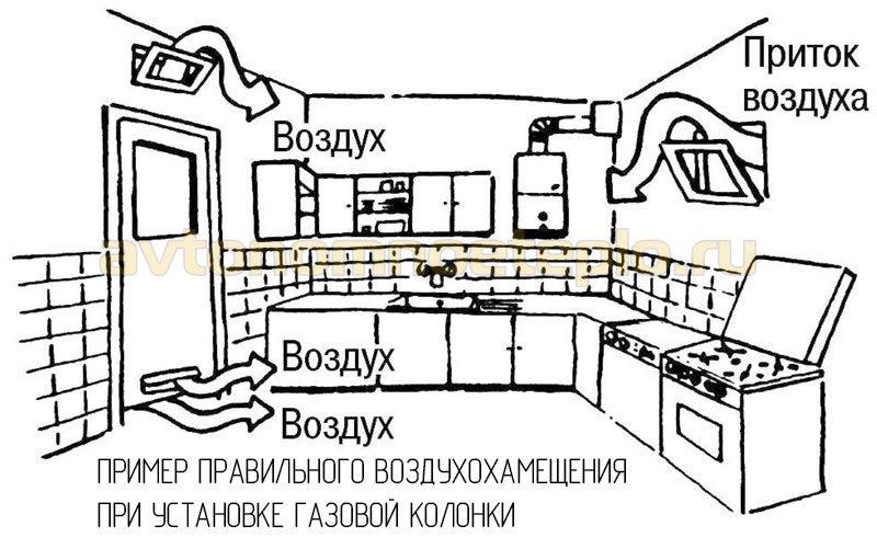правильный приток воздуха в помещение с газовым водонагревателем