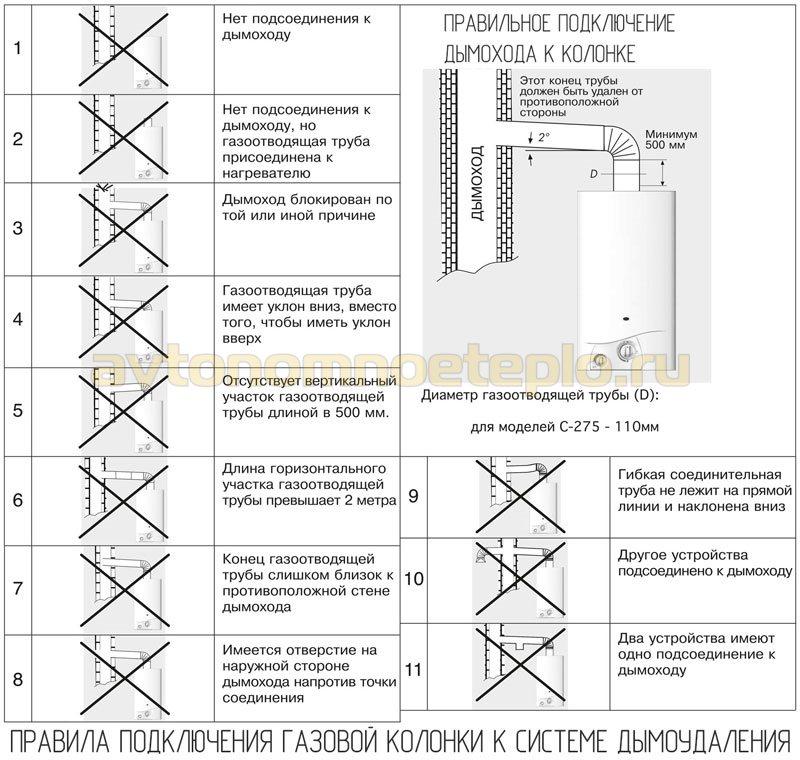 рекомендации по организации системы дымоудаления от газового проточного бойлера
