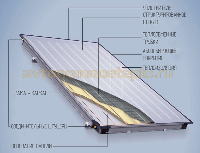 устройство панельного солнечного коллектора