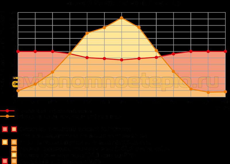 график теплового баланса использования гелиопанелей по месяцам