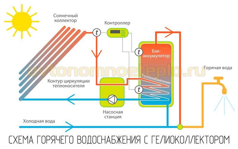 схема горячего водоснабжения с гелиоколлектором и буферной емкостью