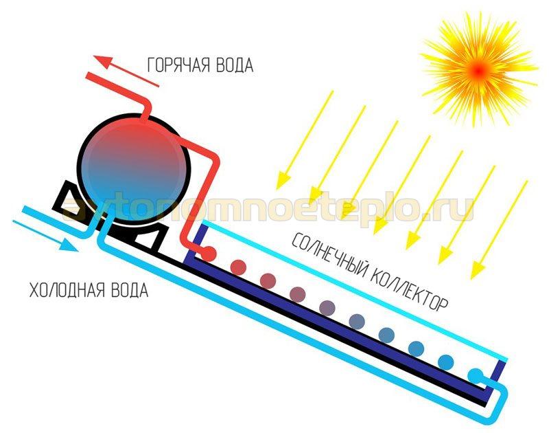 устройство моноблочного гелиоколлектора