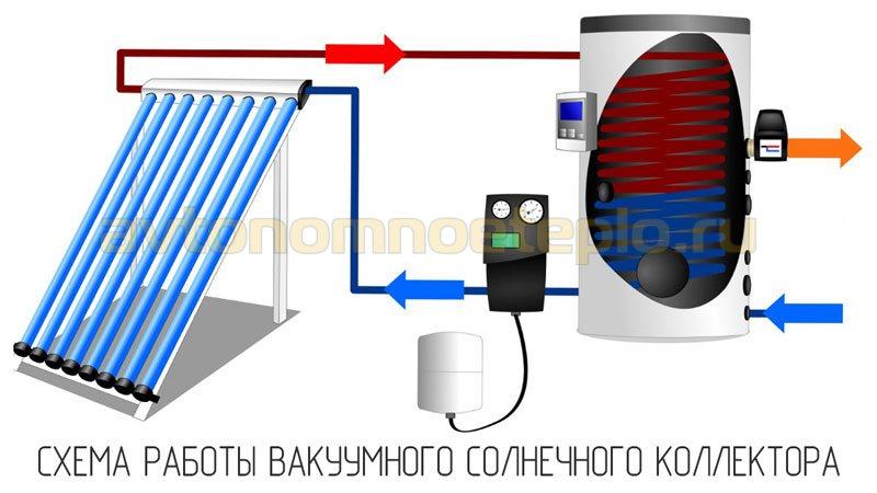 схема нагрева воды трубчатым гелиоколлектором