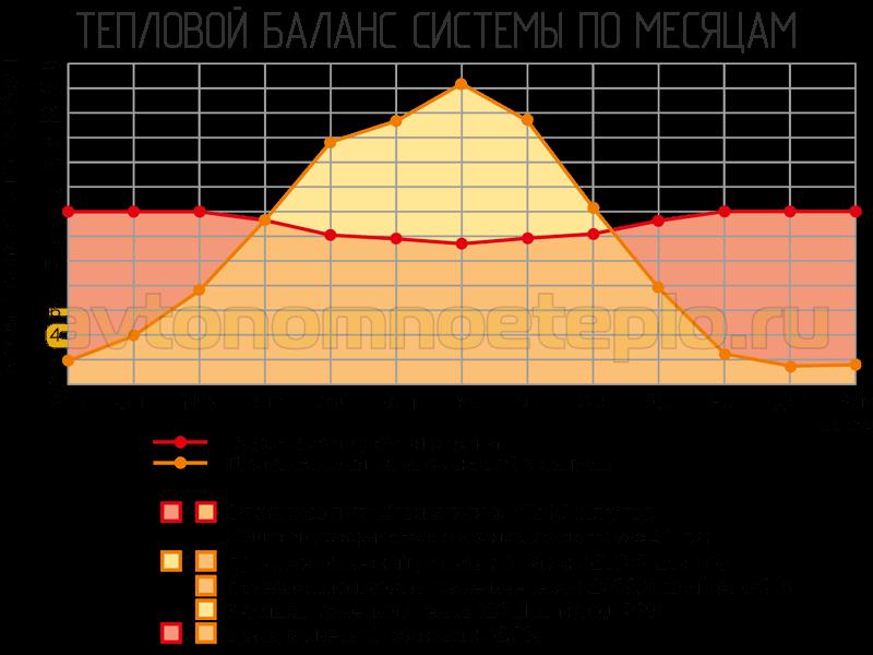 тепловой баланс гелиосистемы по месяцам