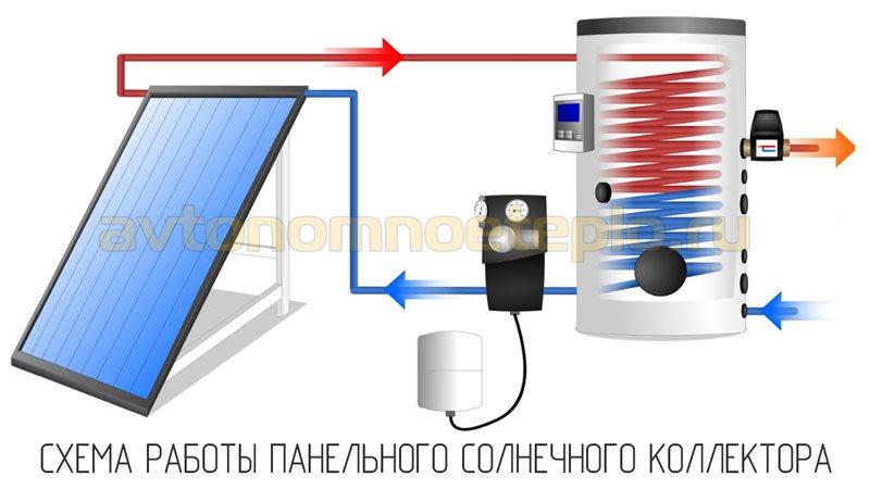 схема работы водонагревательной гелиопанели