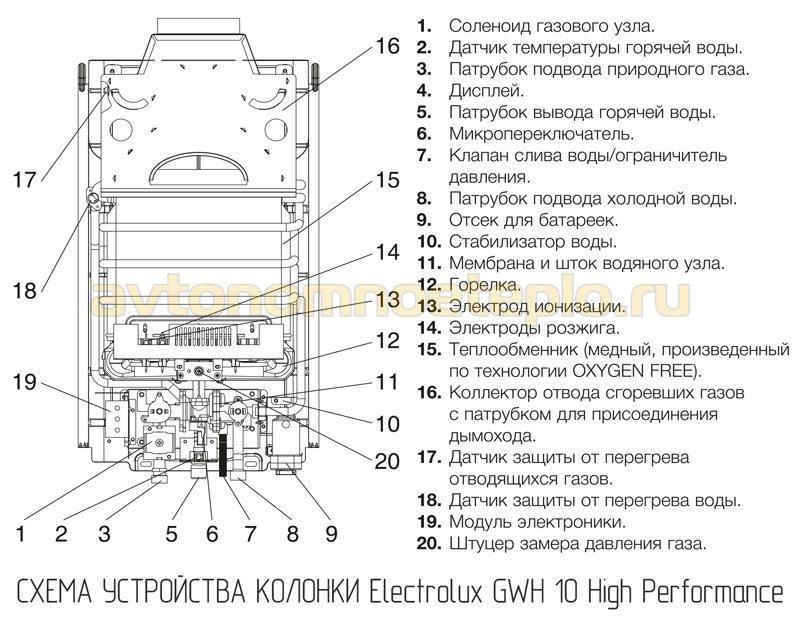устройство Electrolux GWH 10 High Performance
