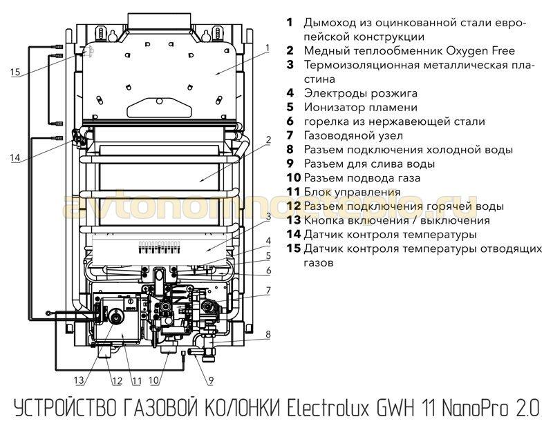 устройство Electrolux GWH 11 NanoPro 2.0