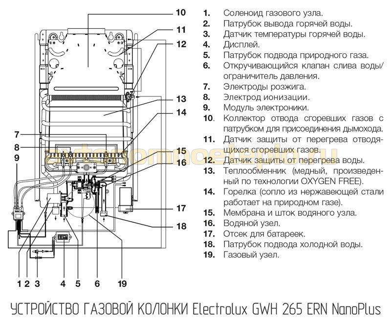 устройство Electrolux GWH 265 ERN NanoPlus