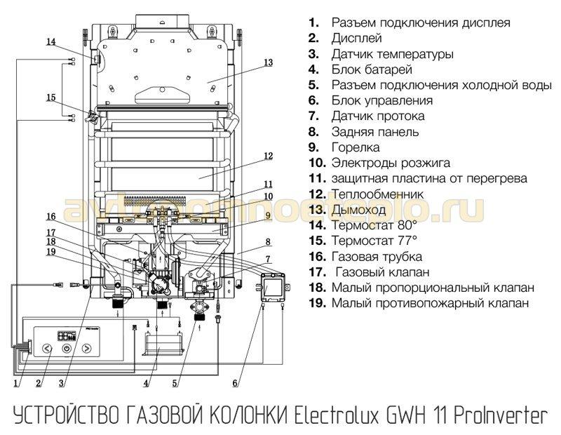 устройство Electrolux GWH 11 ProInverter