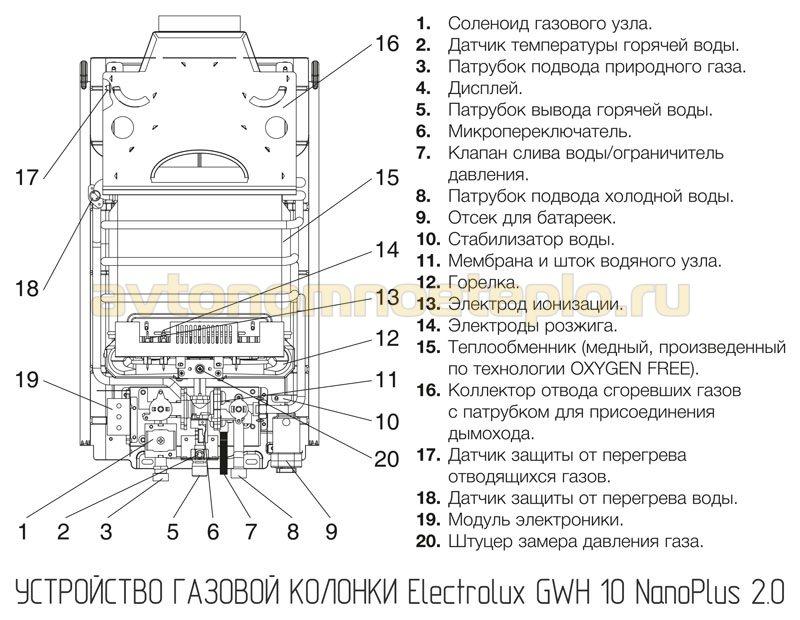 устройство Electrolux GWH 10 NanoPlus 2.0