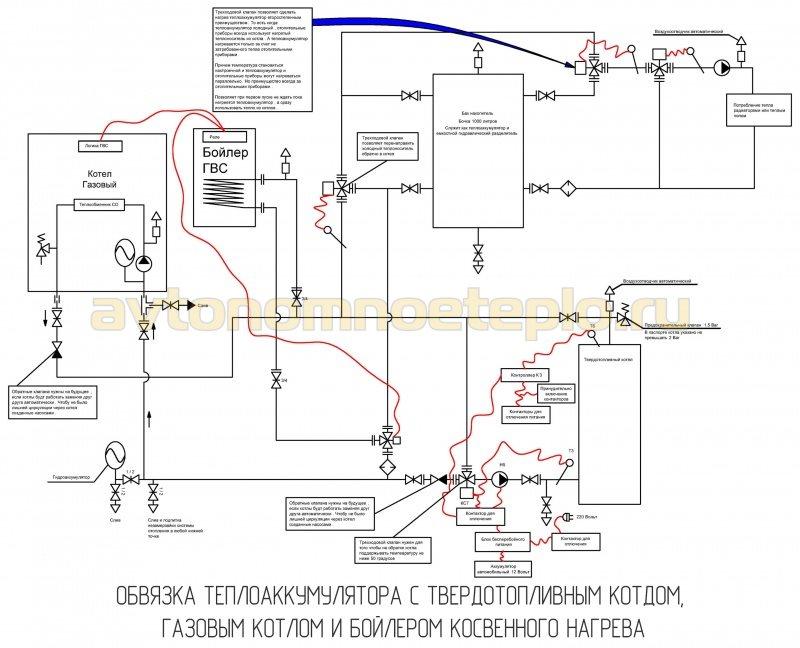 подключение теплоаккумулирующего бака к газовому котлу и твердотопливному котлу
