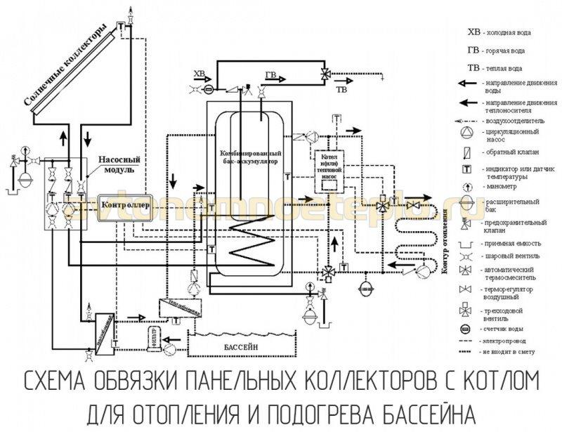плоские гелиоколлекторы в системе отопления дома