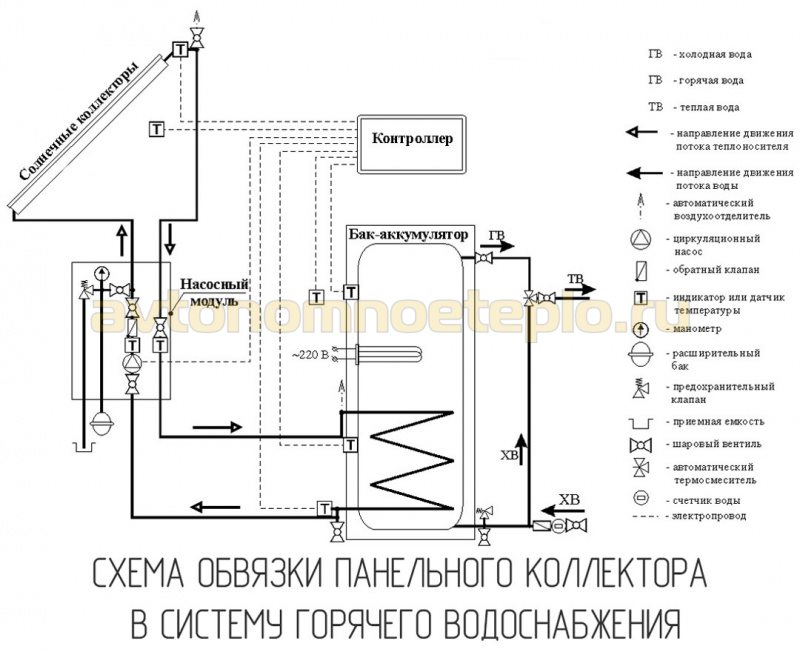 панельные коллекторы в системе горячего водоснабжения