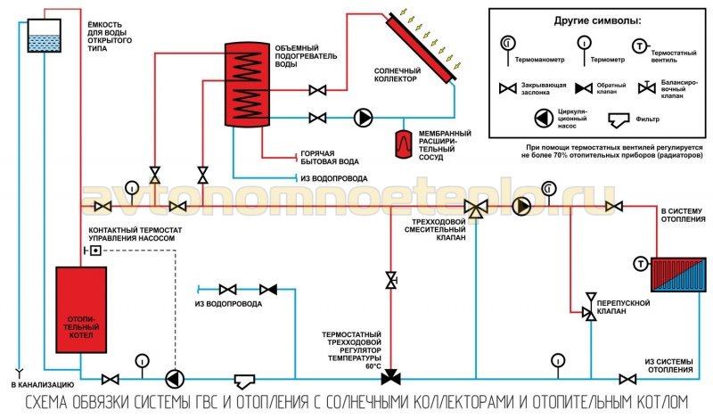 обвязка солнечных коллекторов нагрева воды с отопительным котлом в системе дома