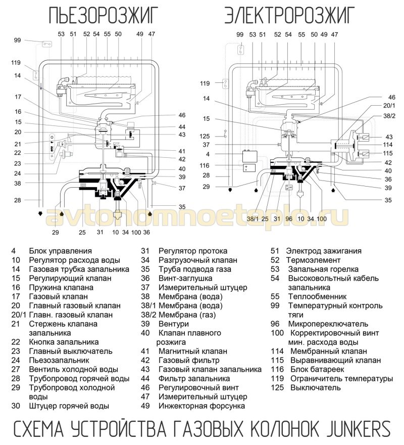устройство колонок Junkers с пьезо и электророзжигом