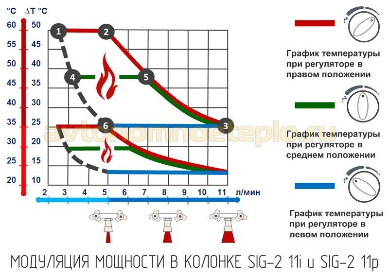 модуляция мощности Baxi SIG-2 11i и SIG-2 11p