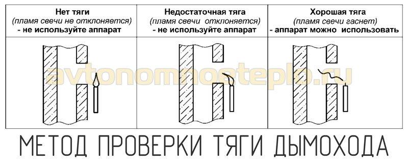 проверка тяги при установки колонки Нева