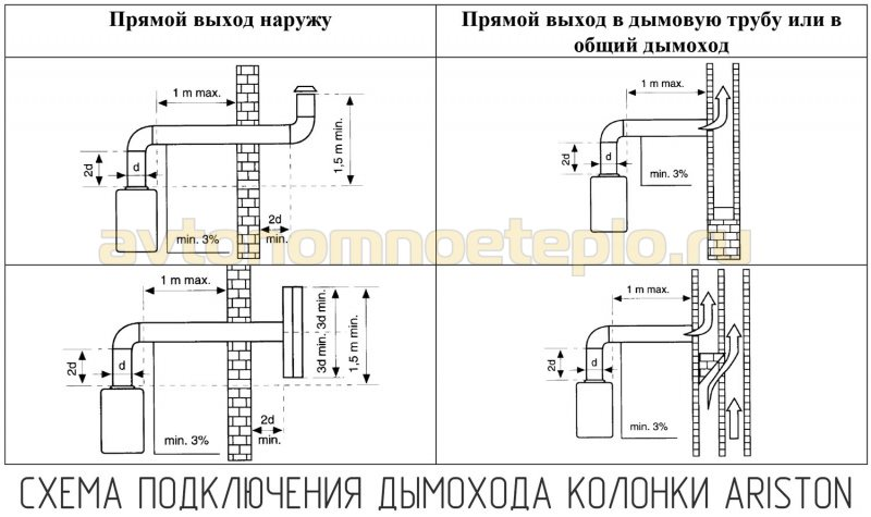 схема монтажа дымохода проточного газового бойлера Аристон