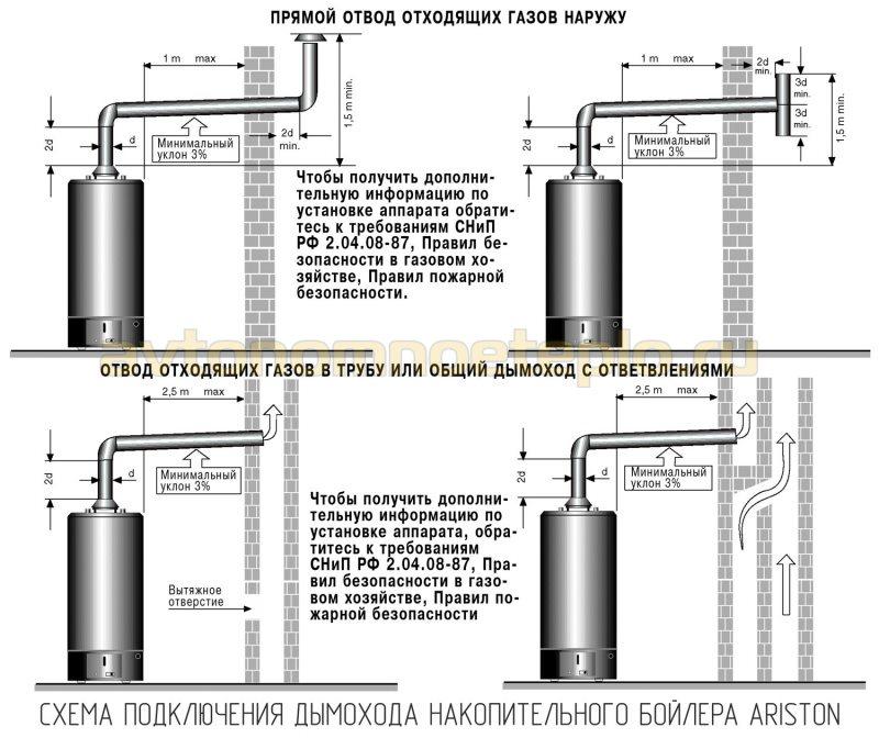 схема установки дымохода накопительного газового бойлера Аристон