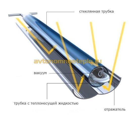 солнечной батареи