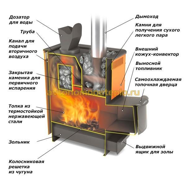 Печь русской бани