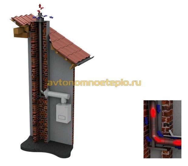 Схема подключения дымохода через стену