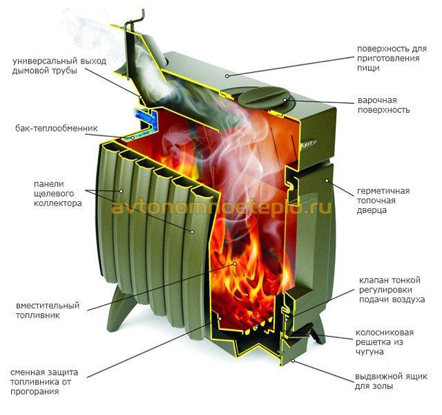 Огонь батарея печь фото