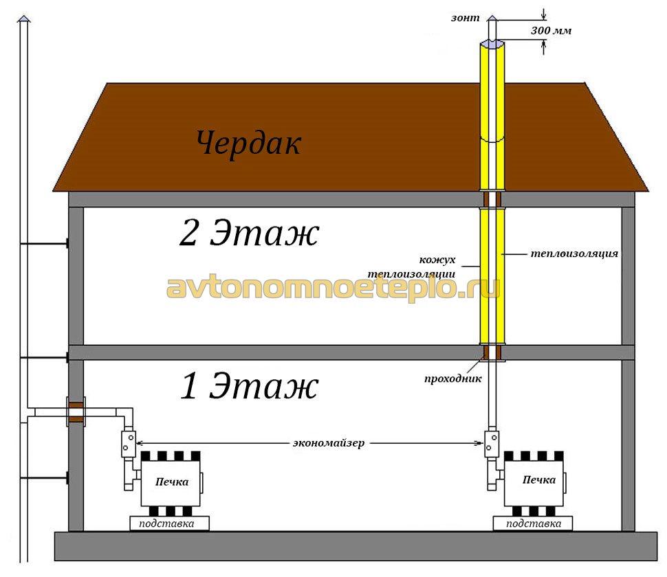 Булерьян дымоход схема