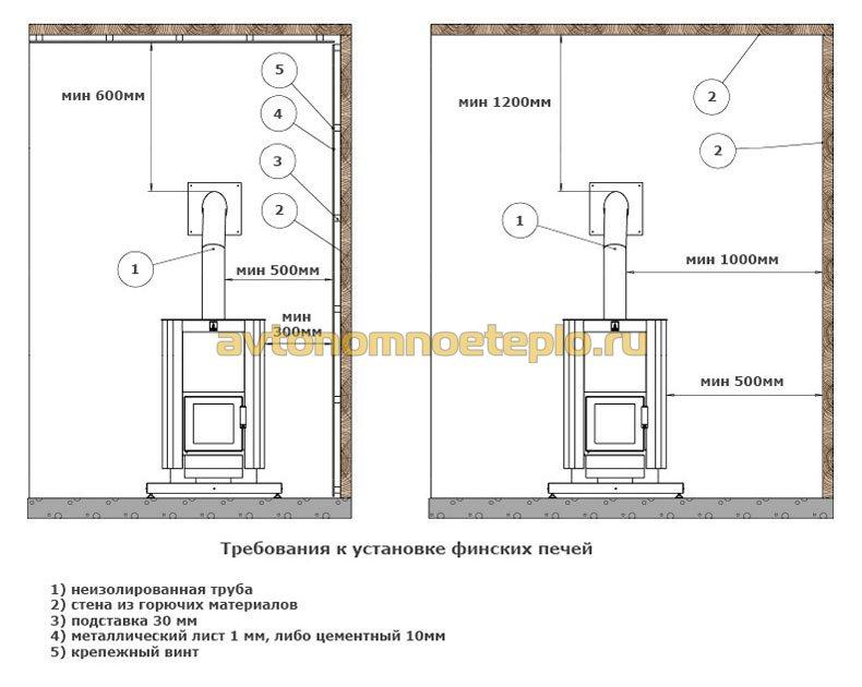 схема установки финской печи в