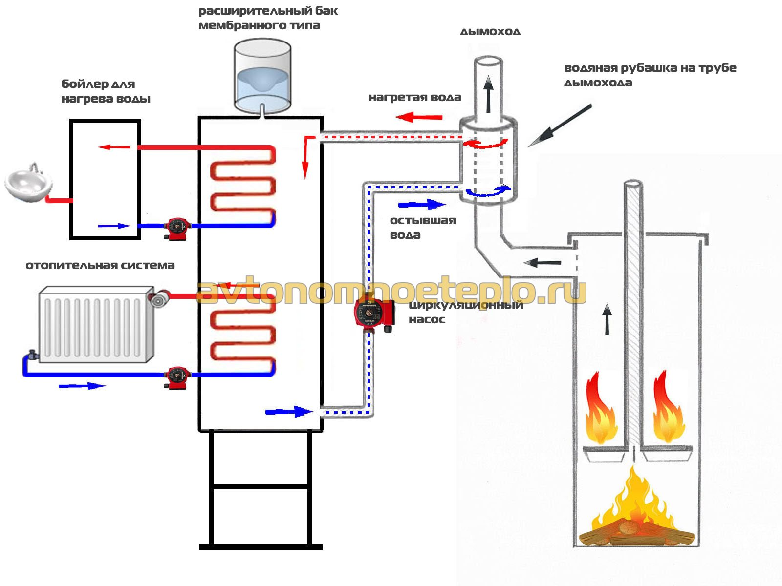Сделать отопление на дровах своими руками