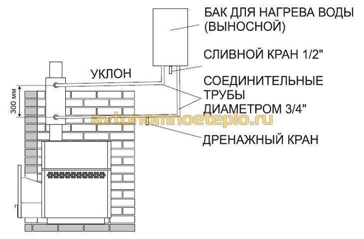 Печь для бани Теплодар «Каскад» обзор, отзывы, цены