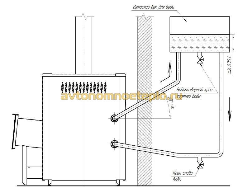 Как установить внешний теплообменник с баком в бане трубчатые теплообменники для теплового насоса