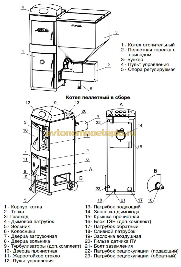 Как рассчитать расход пеллет для отопления