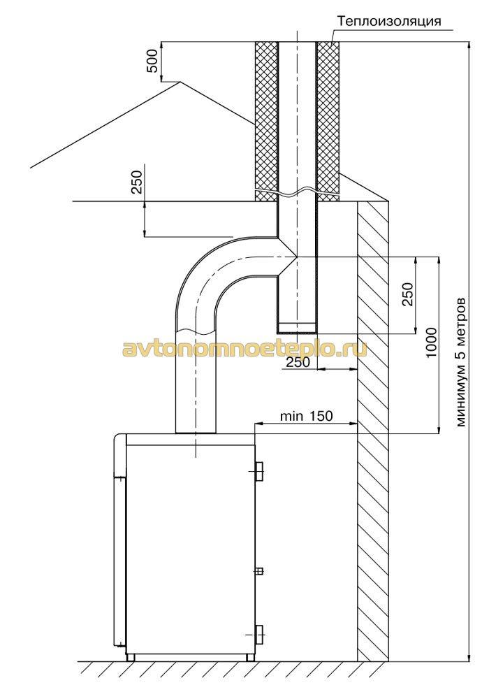 Дымоход для газового котла лемакс в частном доме дымоходы газового котла вулкан