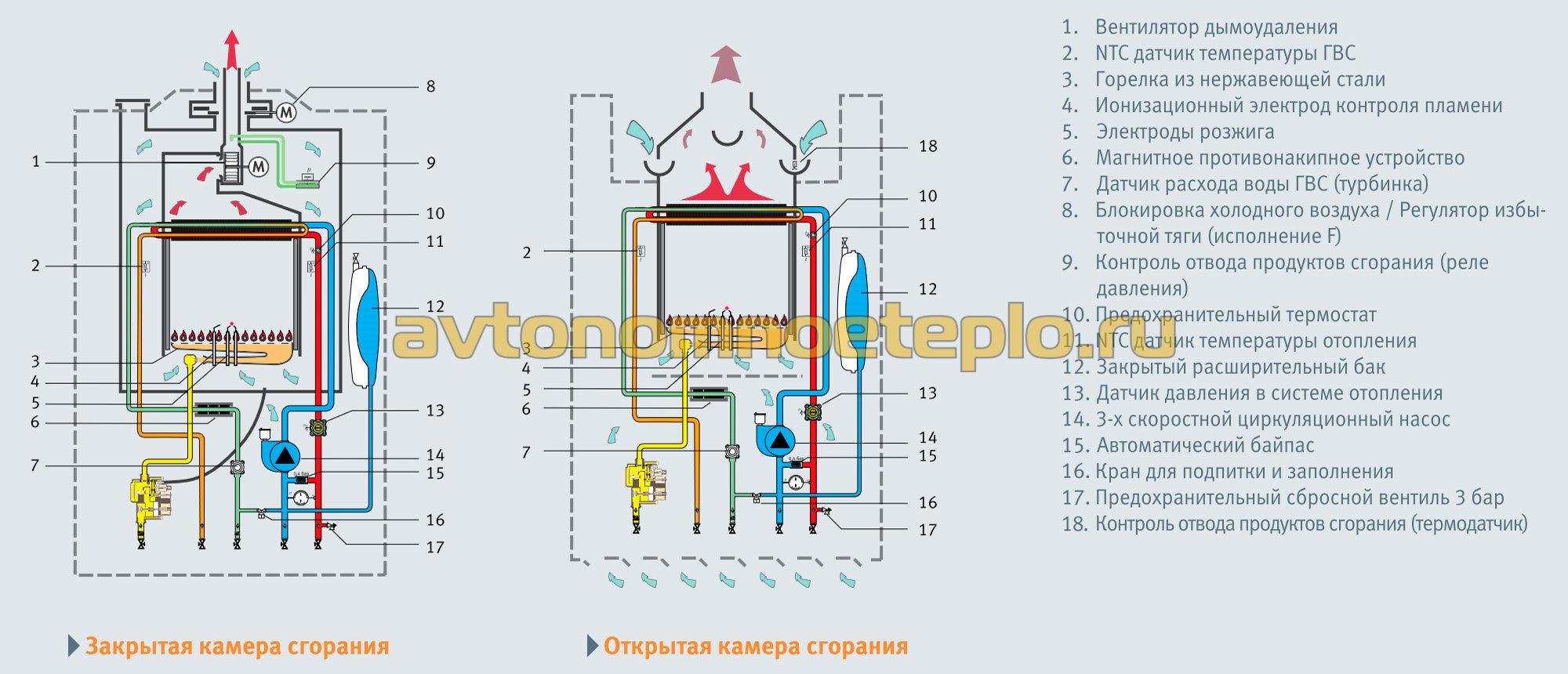 устройство датчика давления температуры газового котла на автоматику