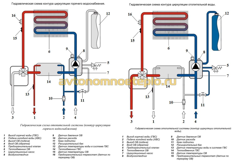 Теплообменник для системы отопления установка разрушение пластин теплообменника
