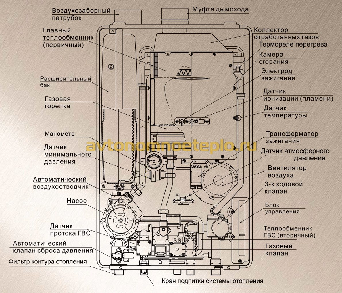 Снять теплообменник самостоятельно с газового котла селтик обвязка бака с теплообменником в бане