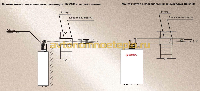Дымоходы для котлов celtic дефлектор дымохода для газового котла купить