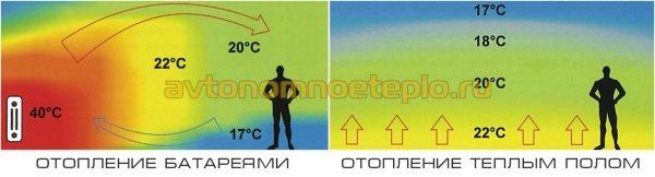 пример эффективности обогрева от радиаторов и тёплых полов