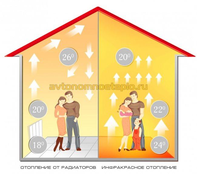Теплый пол потребление электроэнергии