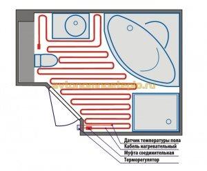Теплый пол в бане электрический
