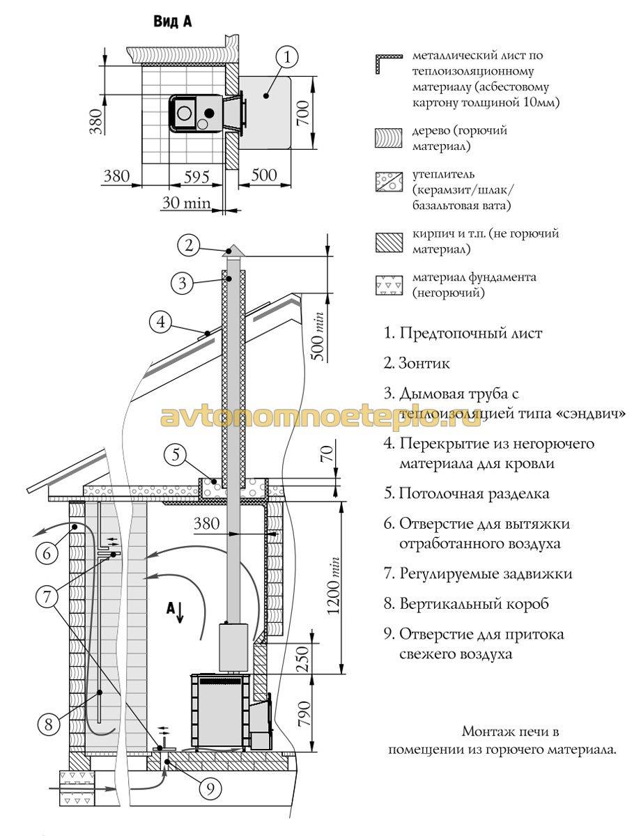 печи термофор для бани устройство схема работы