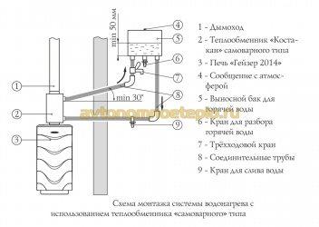 Можно ли на теплообменник баварии повесить бак для нагрева воды теплообменник тжм-6500 принцип работы