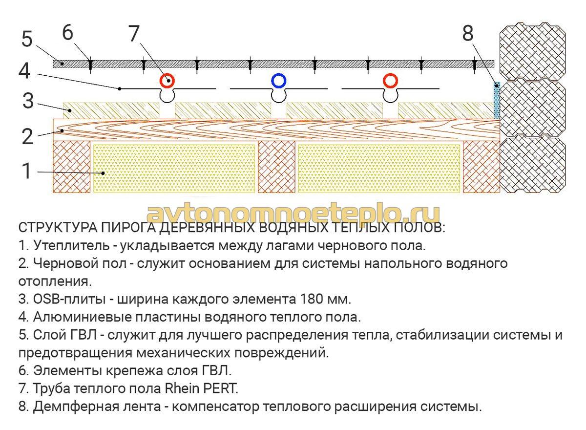 Теплые полы водяные монтажные схемы в деревянном доме