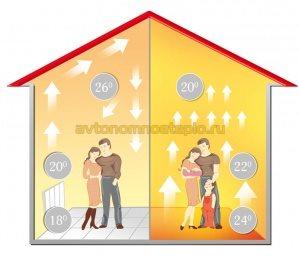 принцип распределения тепла от пола