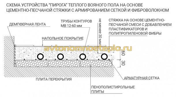 схема пирога при укладке труб теплого пола в стяжку