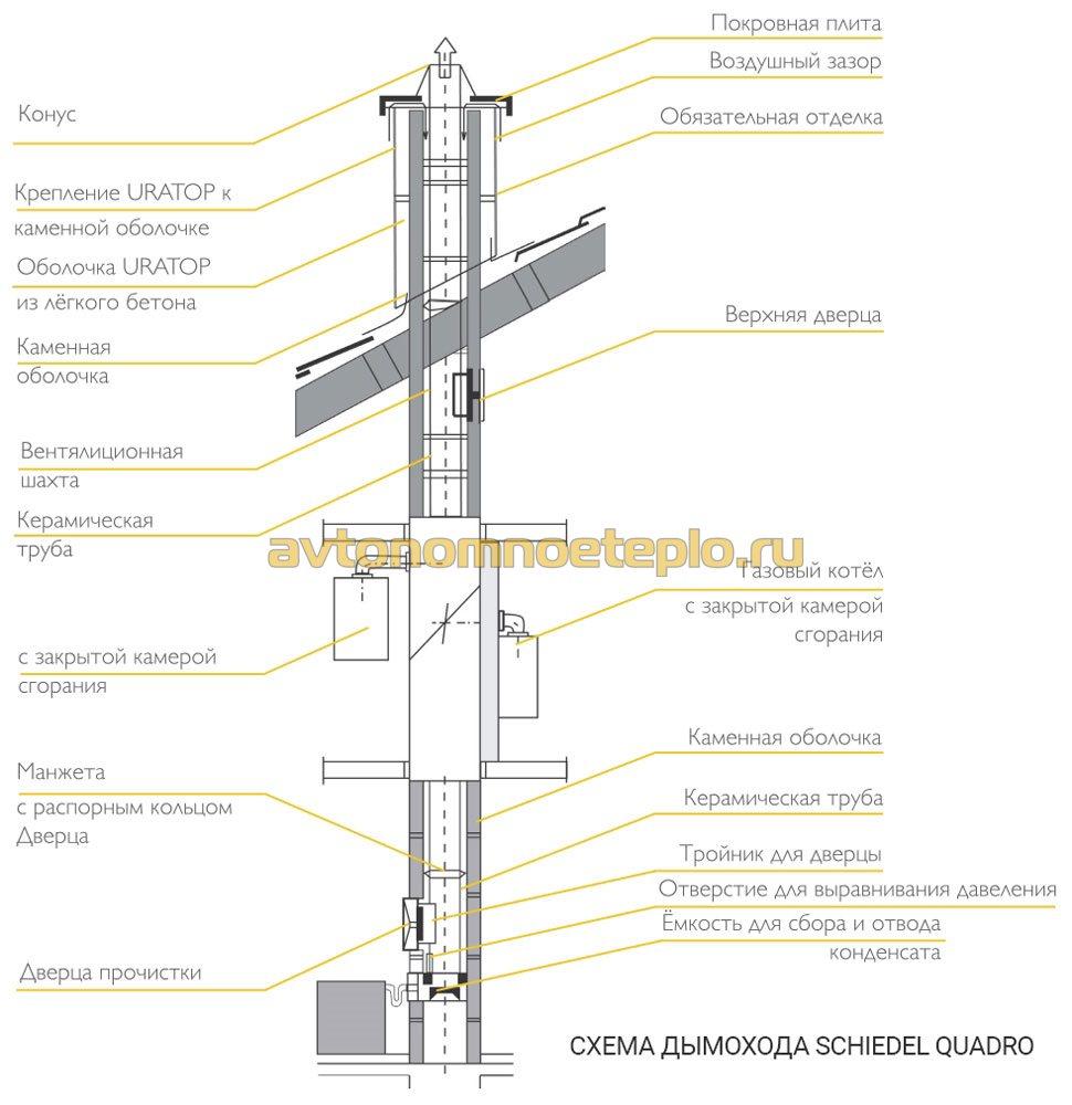 Схема монтажа schiedel