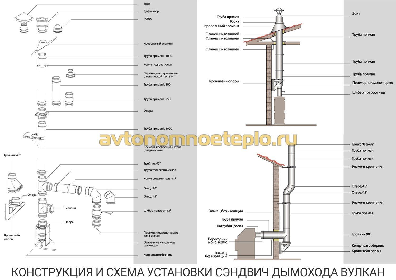 Устройство одностенного дымохода диаметр дымохода нева 5514
