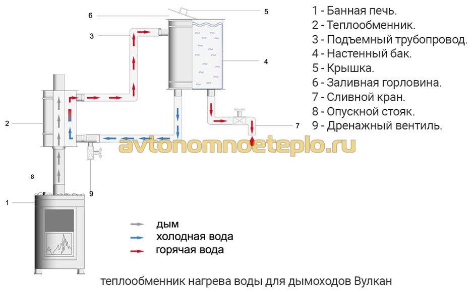 Схема с теплообменником для бани на трубу
